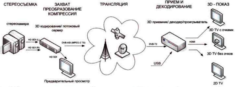 Dvb t2 схема - Цифровое