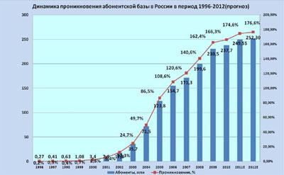 Стандарт мобильной связи в россии