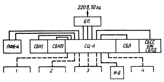 Блок-схема машин МН-14-1,