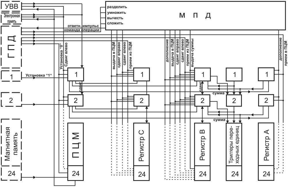 Блок-схема арифметического