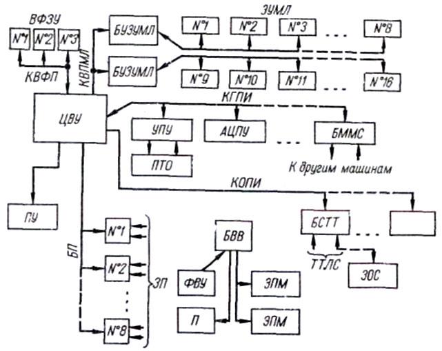 Блок-схема машины «ВНИИЭМ-3»