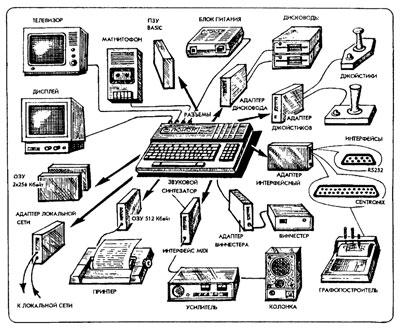 Схема советского компьютера